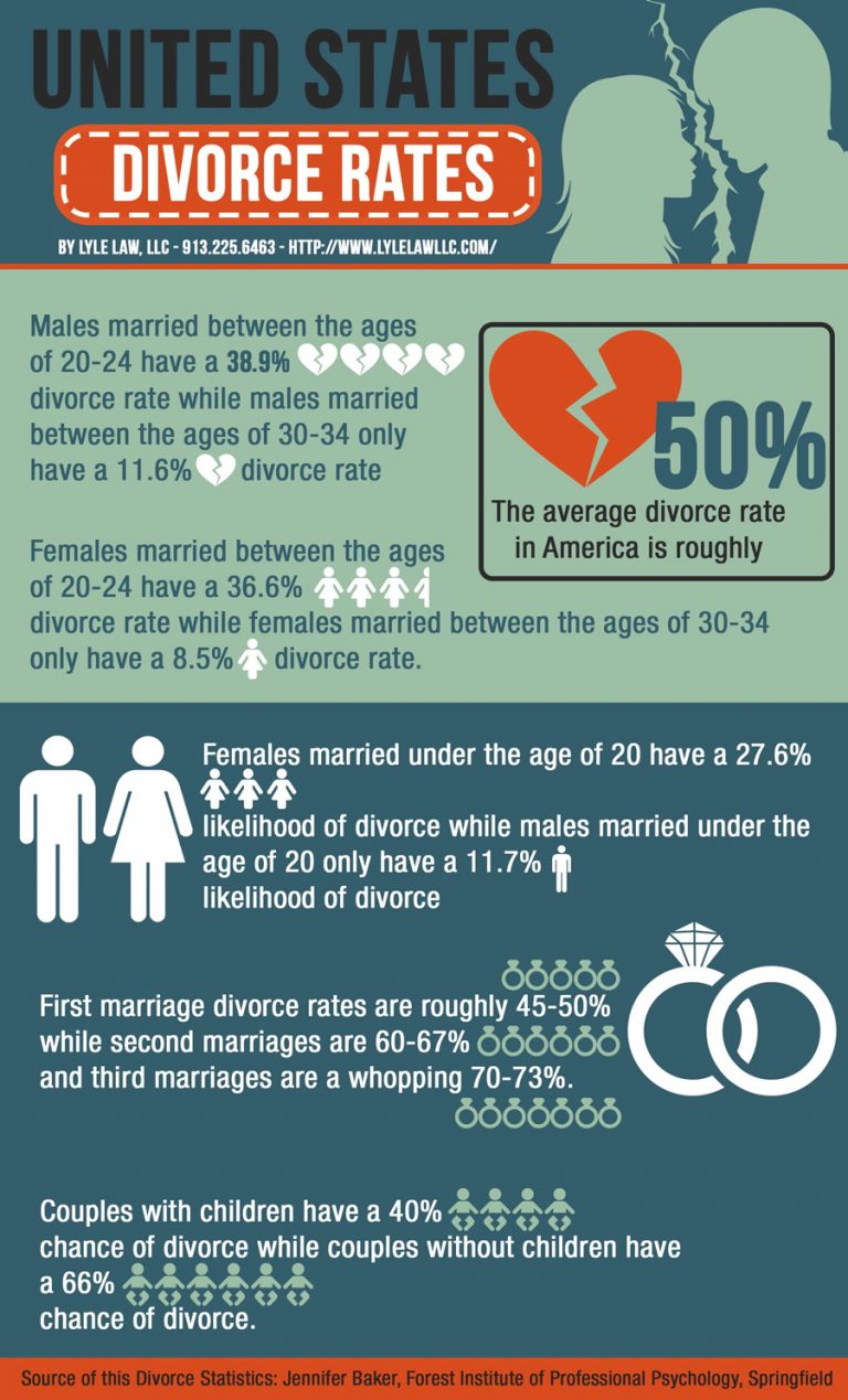 an analysis of the leading causes of marital disruption and divorce Infidelity essay infidelity and infidelity is one of the leading causes of marital disruption and divorce the crucible act 3 character analysis the rise in.