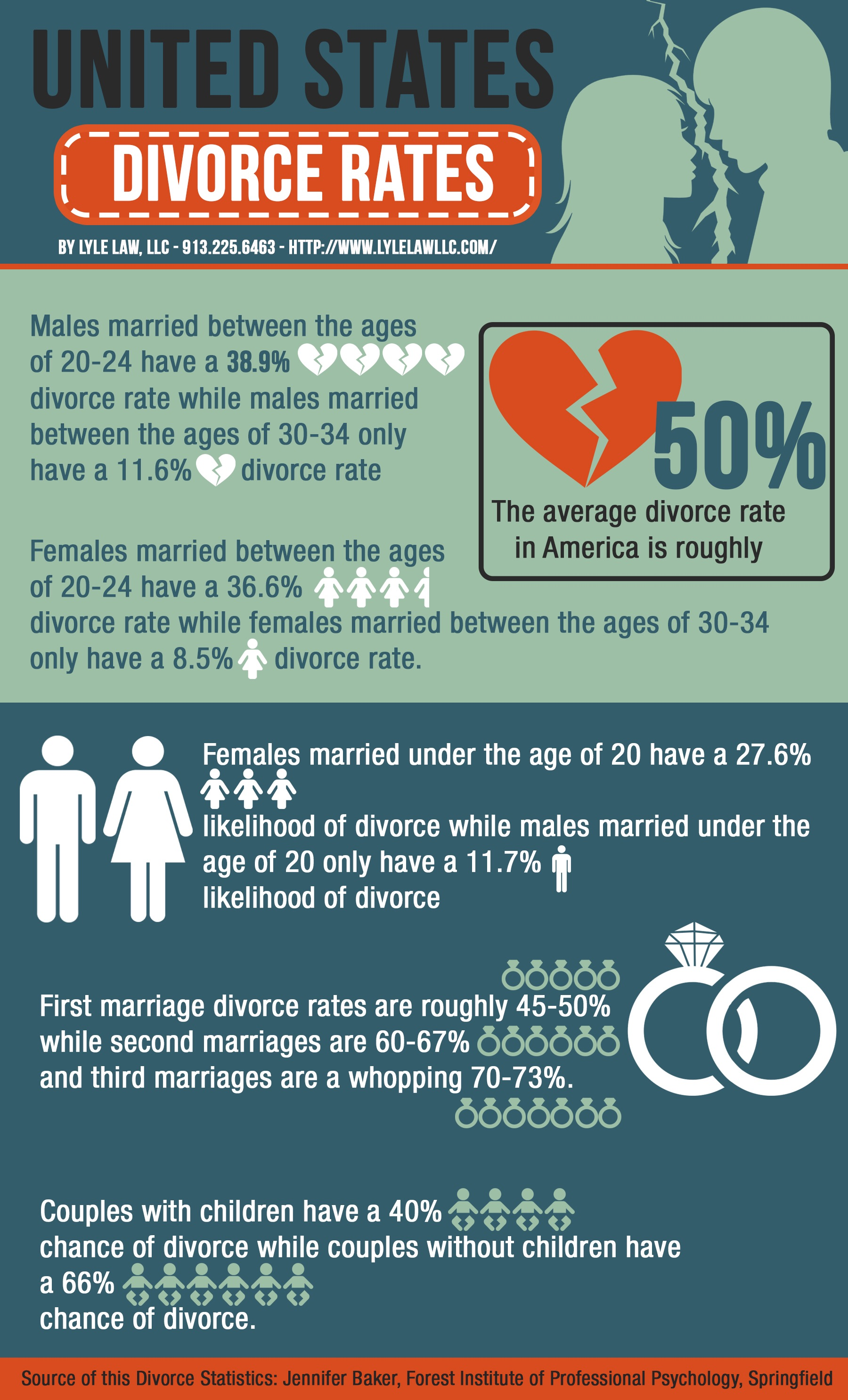 The Statistics About the Divorce Rates in America