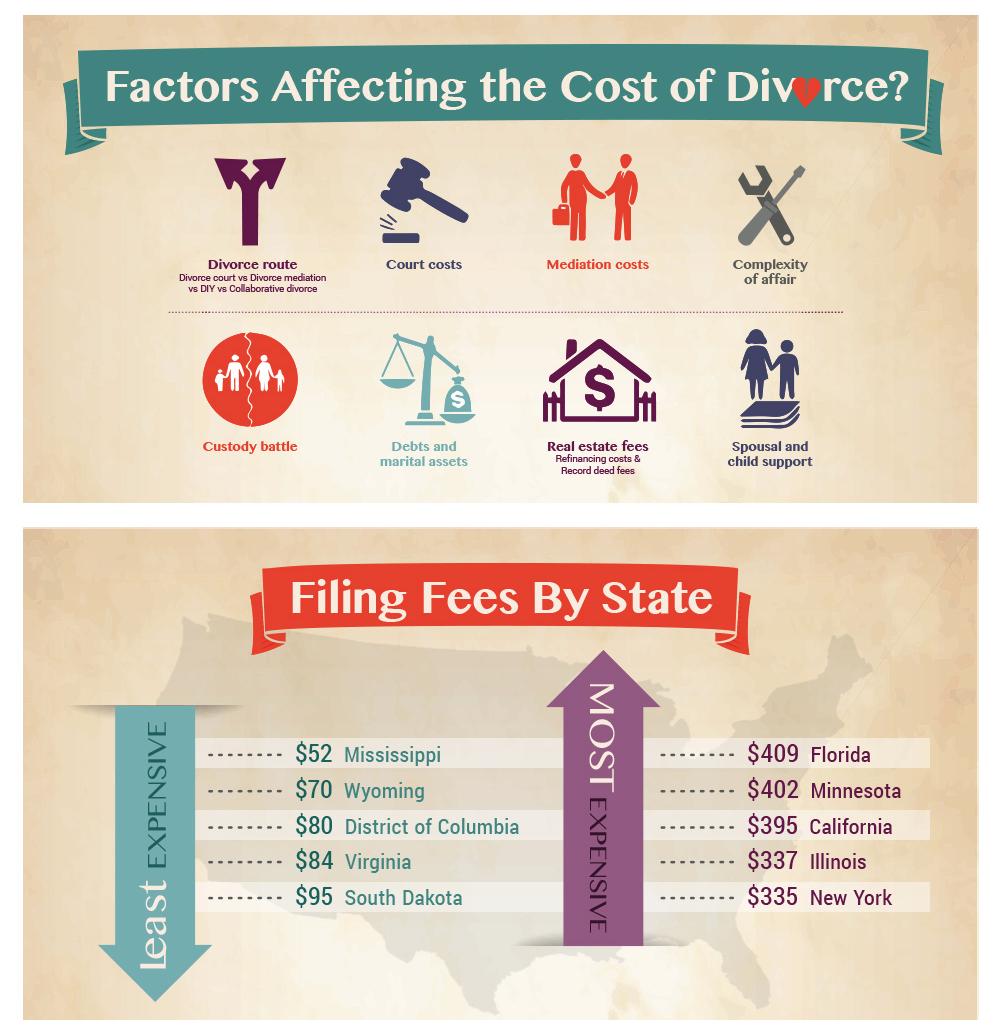 Iowa Divorce Records: The Factors Underlying Divorce Cost